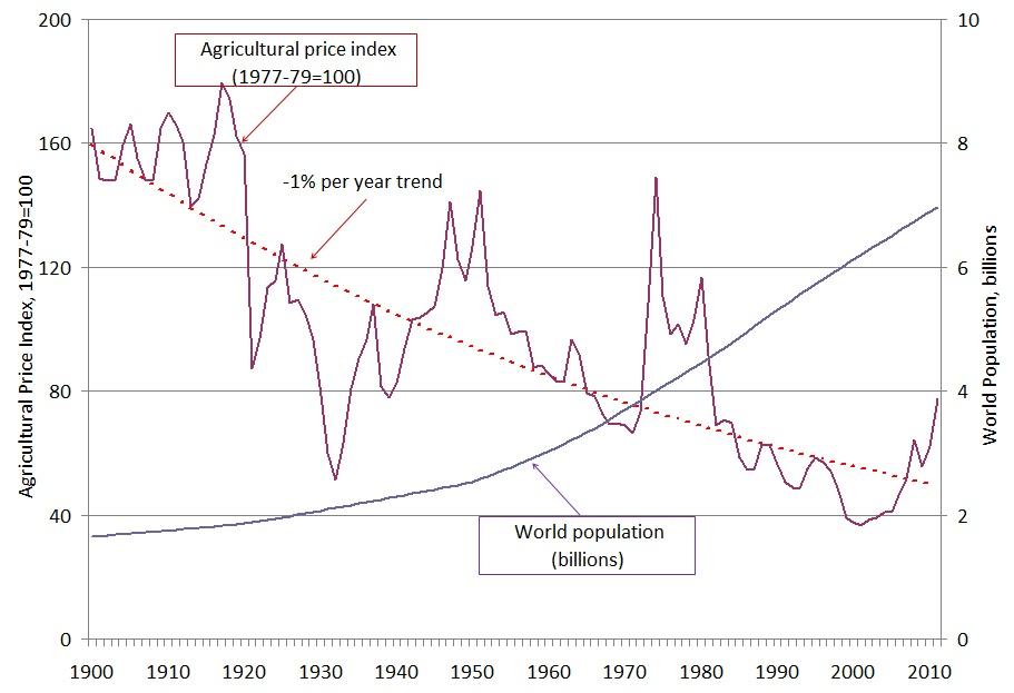 crop price