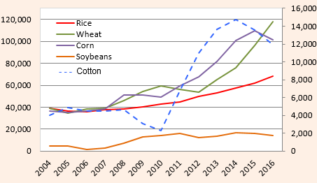 Food Security and Economic Reform: The Challenges Facing China's Grain Marketing System