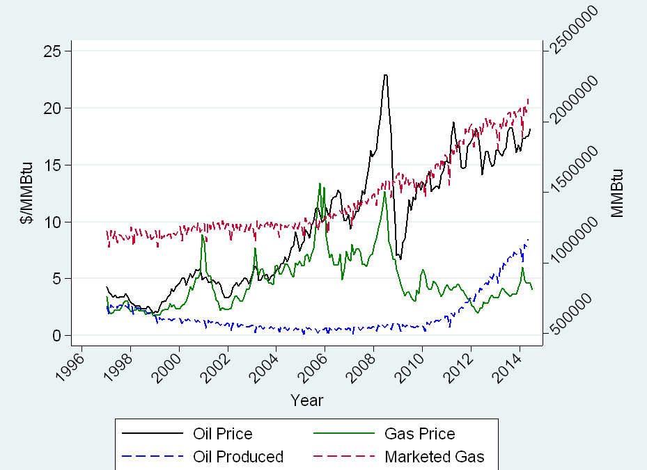 Oil And Natural Gas Prices Since