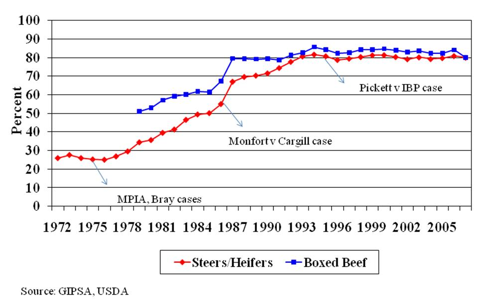 U s meat slaughter consolidating rapidly
