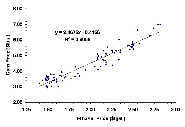 relationship between corn and wheat prices